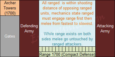 Evony Compact Defense Detailed