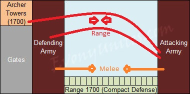 Evony Compact Defense Visual